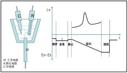 根据氧化过程的电流一电压曲线进行分析的伏安法.