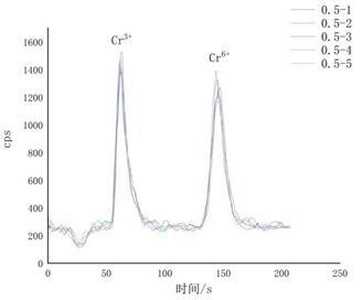 液相色谱-电感耦合等离子体质谱联用仪